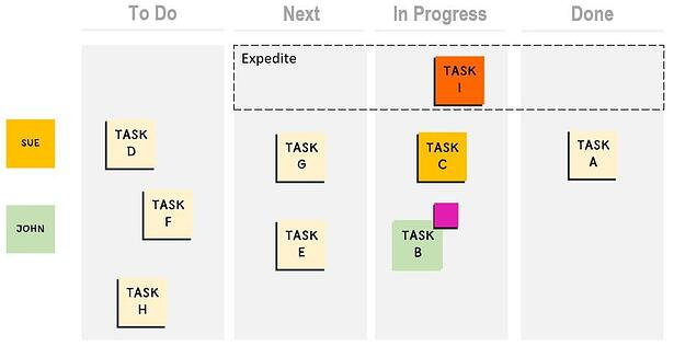 Kanban board with expedite lane and tasks assigned to Sue and John