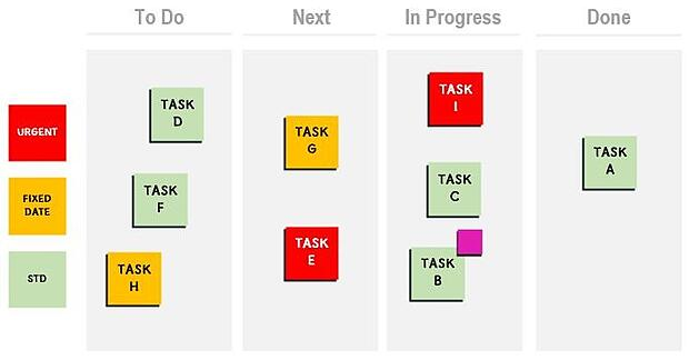 Board with urgent, fixed date and standard priority tasks