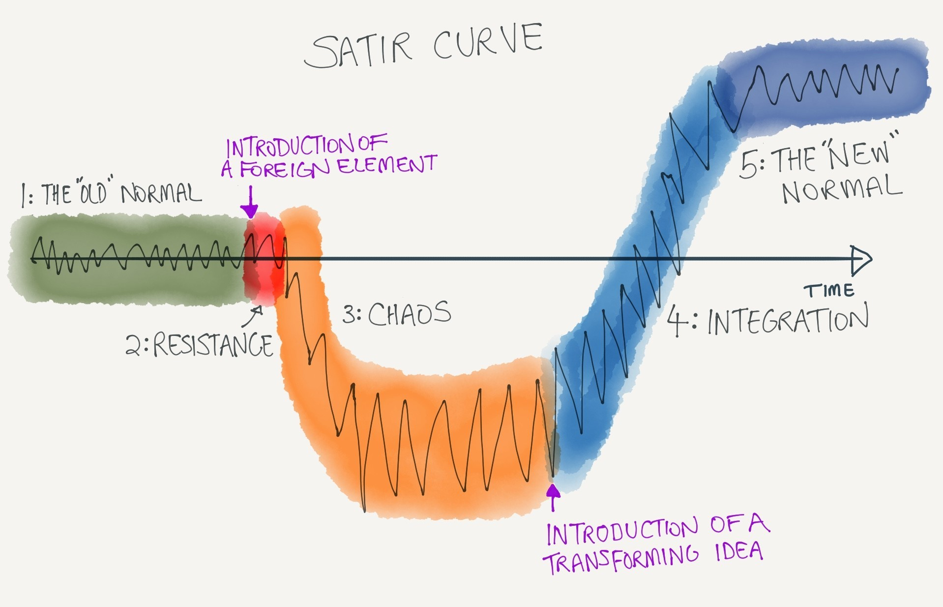Satir Curve for change management