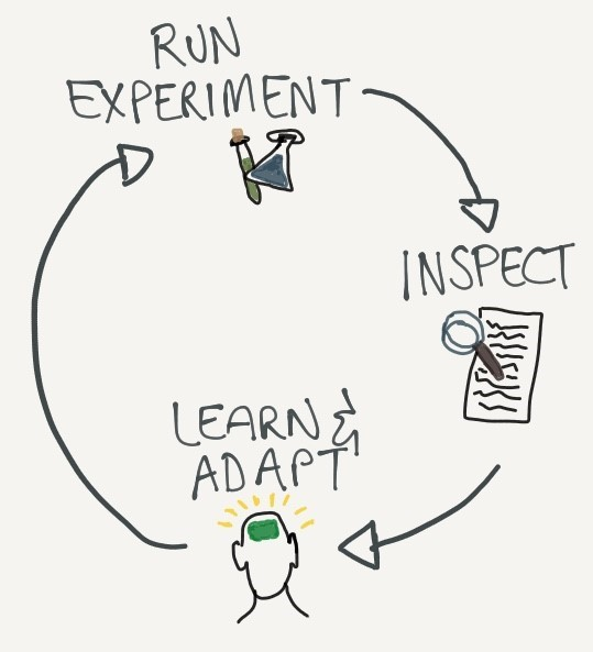 The Lean Change Cycle