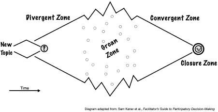 Sam-Kaner-Facilitation-Divergent-Groan-Convergent