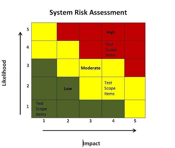 System risk assistment matix for taking a risk based testing approach for business intelligencer reporting solutions