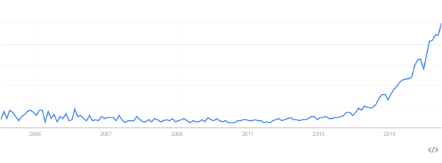 Digital-Transformation-Google-Trends.png