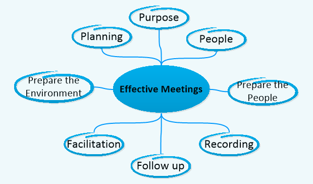 Don't suffer another unproductive business meeting