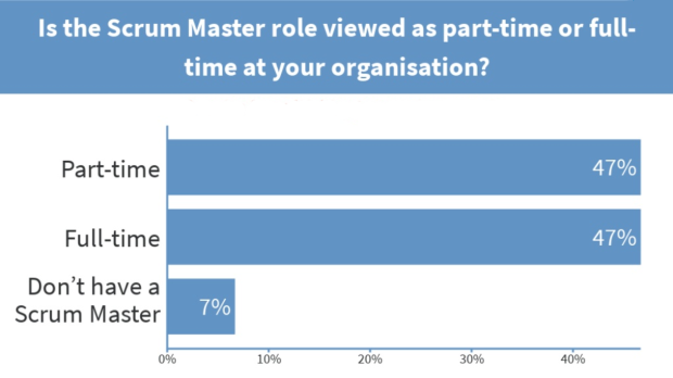 Is the Scrum Master role viewed as part-time or full-time at your organisation?