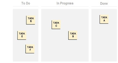Very basic visual workflow that any team can use