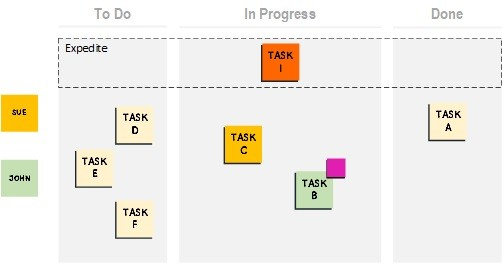 Or to create a clear visual signal about a task that needs to be urgently completed