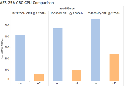 """""""AES-256-CBC CPU Comparison, in Using your existing hardware, Forward Secrecy and AES-NI to enhance system speed and security for free"""