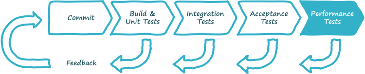 Continuous delivery pipeline incorporating performance testing