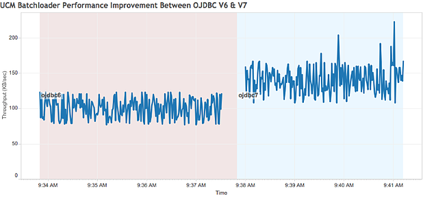 Troubleshooting an Oracle UCM Batch Loader performance problem