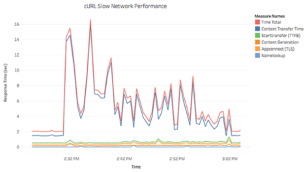 cURL Slow Network Performance