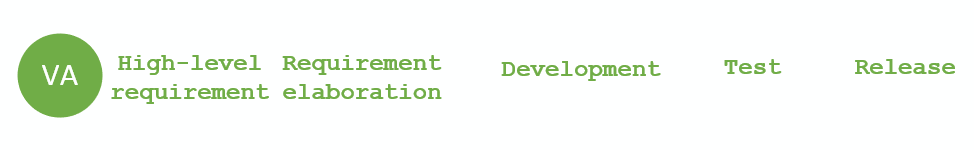 Value-adding steps in a typical SDLC