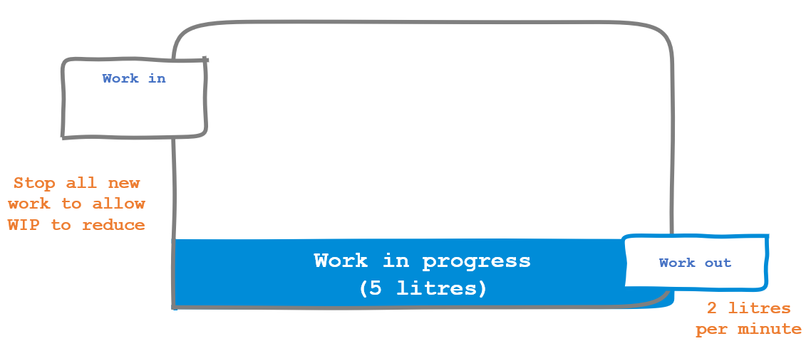 Reducing work in makes the team ore responsive