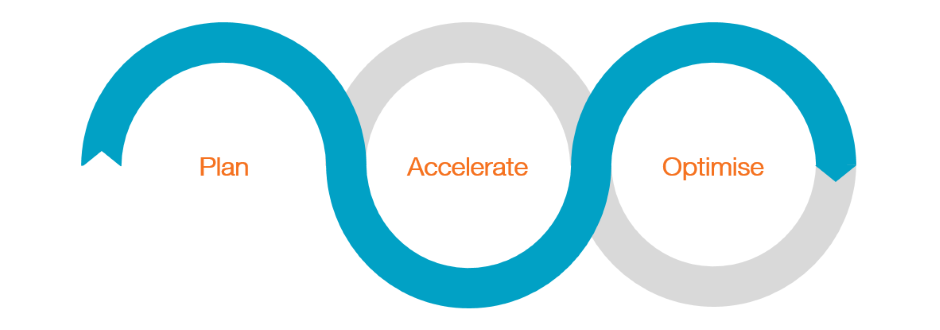 Kickstart Cloud - Plan, Accelerate, Optimise