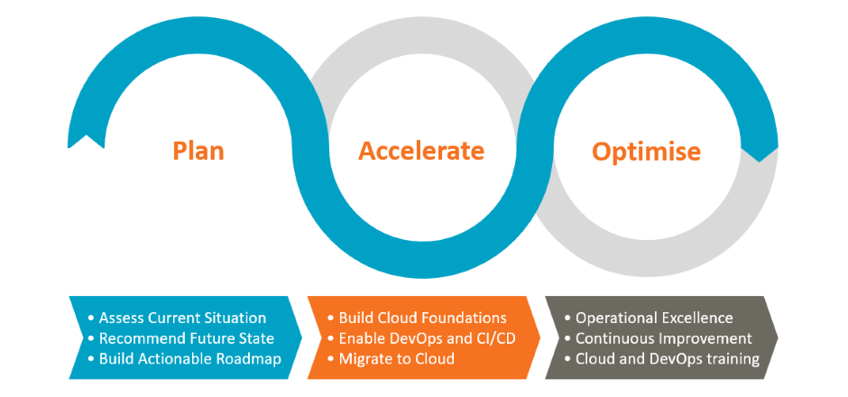 Equinox IT Kickstart Cloud Framework - Plan, Accelerate, Optimise