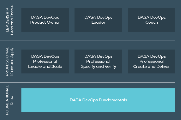 DASA DevOps Certification Programme
