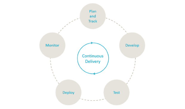 Continuously deliver value with DevOps
