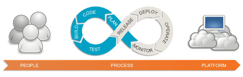Equinox IT's DevOps People, Process, Platform framework