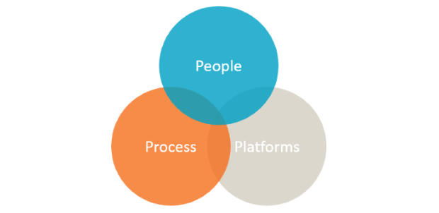 Equinox IT consulting model - people, process and platforms