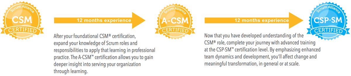 ScrumMaster development path to Certified Scrum Professional