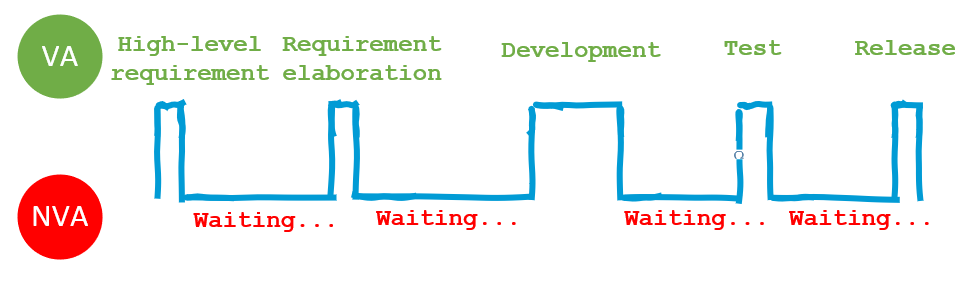 Waiting time between steps that is non-value adding