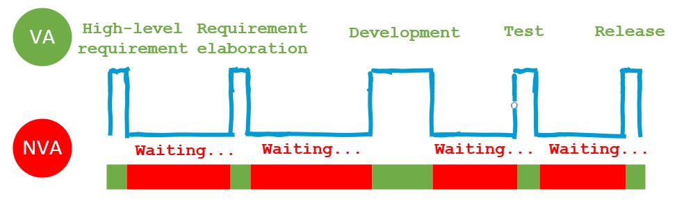 Flow efficiency in an SDLC