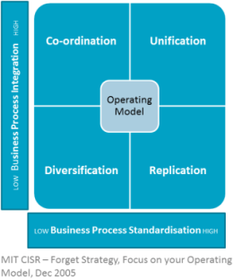 Operating model diagram in 5 models to help your new zealand organisation become a digital superstar
