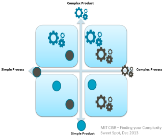 Complexity diagram in 5 models to help your new zealand organisation become a digital superstar