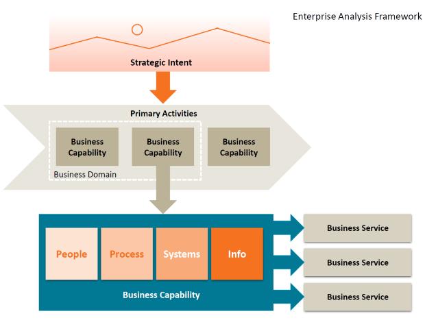 Equinox IT's enterprise analysis framework