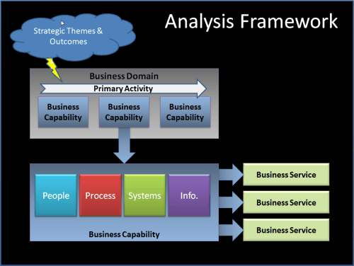Enterprise Analysis Using Business Architecture to Clarify the Muddle part 2