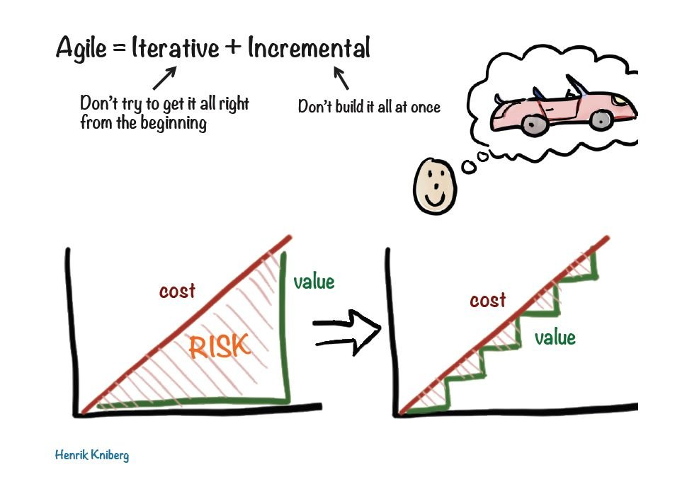 Henrik Kniberg's presentation slide Agile = Iterative + Incremental