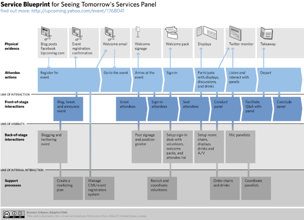 Equinox it blog requirements image service blueprint for service design panel by brandon schauer used under cc by sa 20 malvernweather Images