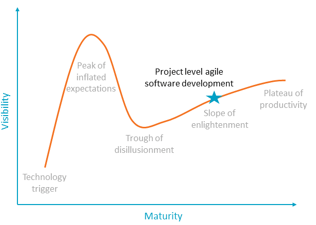 Agile software development on the Gartner hype cycle