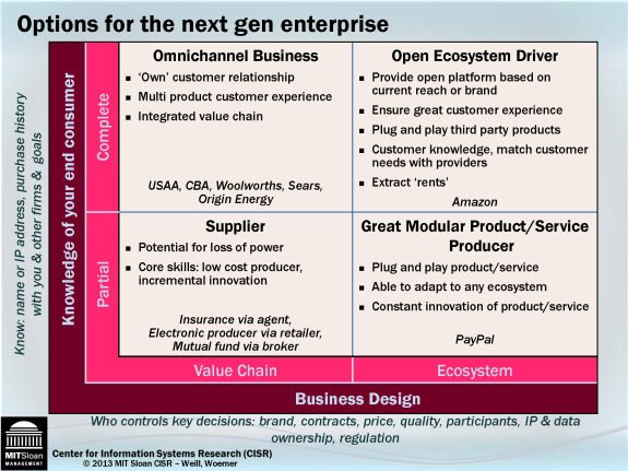 The Options for Next Generation Enterprise
