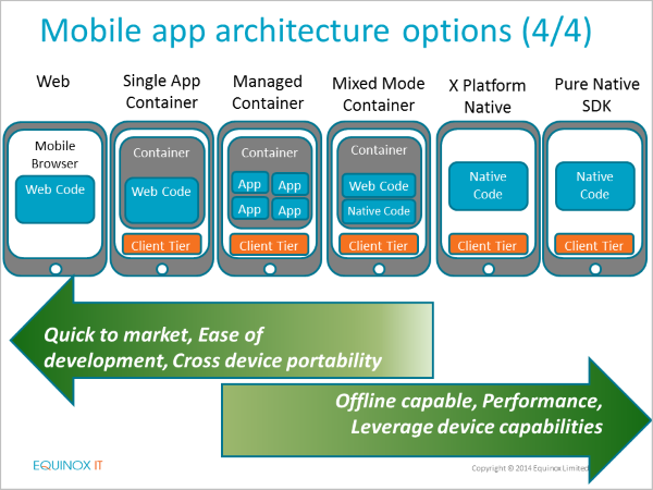 Recorded webinar: Select the right architecture for mobile application development