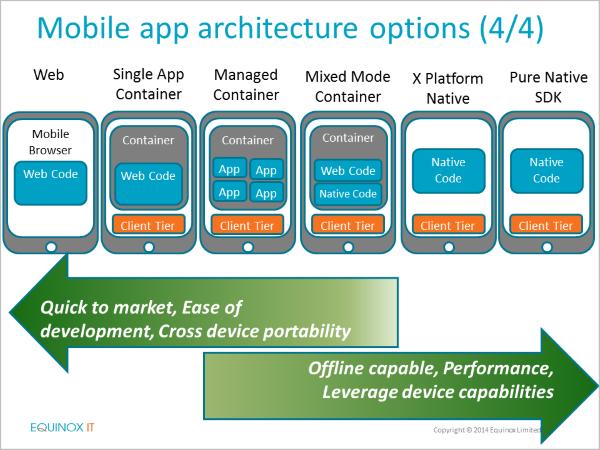 Mobile Application Development Architectures Recorded Webinar